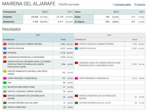 100% MAIRENA DEL ALJARAFE